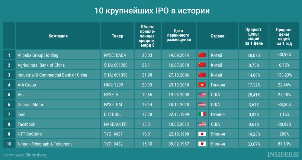 крупнейшие мировые IPO