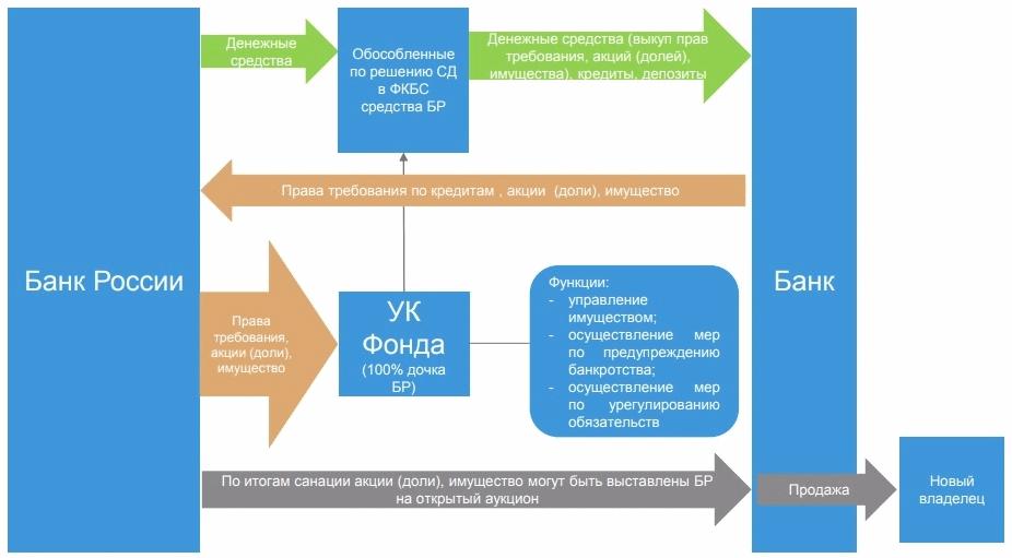 ФБКС схема работы