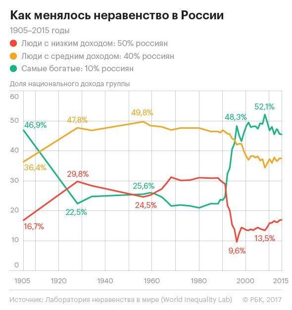 уровень жизни в России с 1900 года