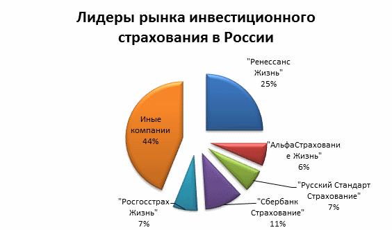 инвестиционное страхование в России