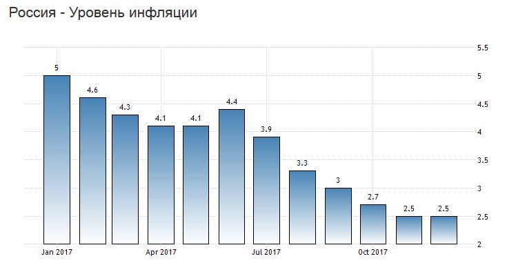 рекордно низкая инфляция России в 2017