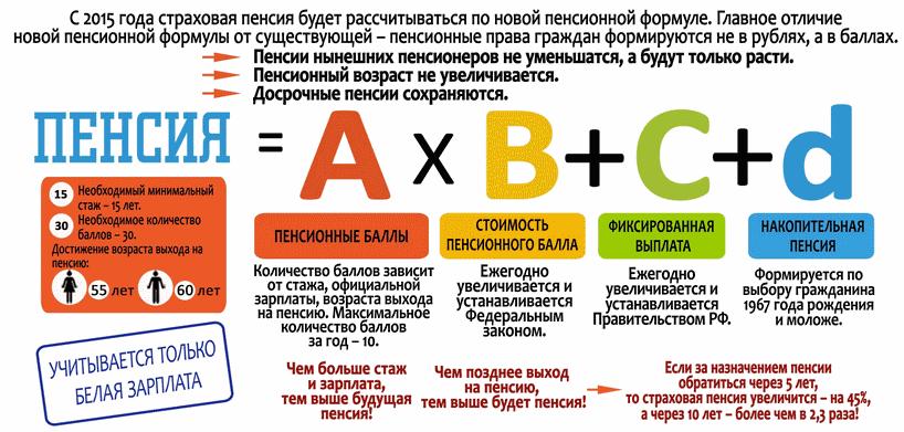 Как формируется пенсия — для лиц моложе 1967 года рождения, накопительная часть, баллы, в России, в году