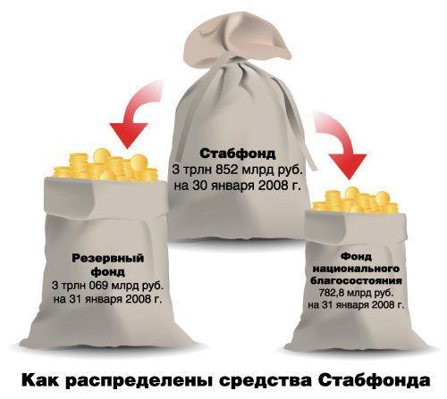 Стабилизационный фонд