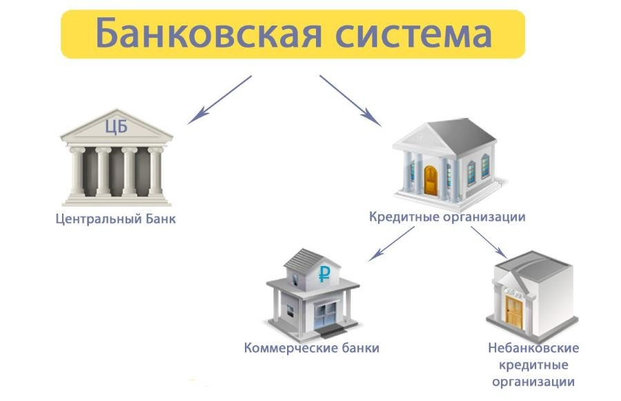 Изображение - Банковская система - это bank-strukture