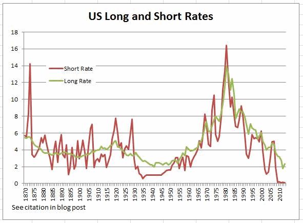 процентная ставка в США с 1870 года