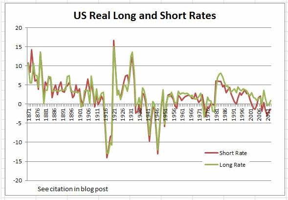 рельная процентная ставка США с 1870 года
