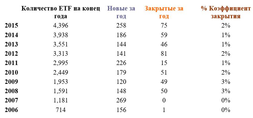 Статистика закрытия ETF