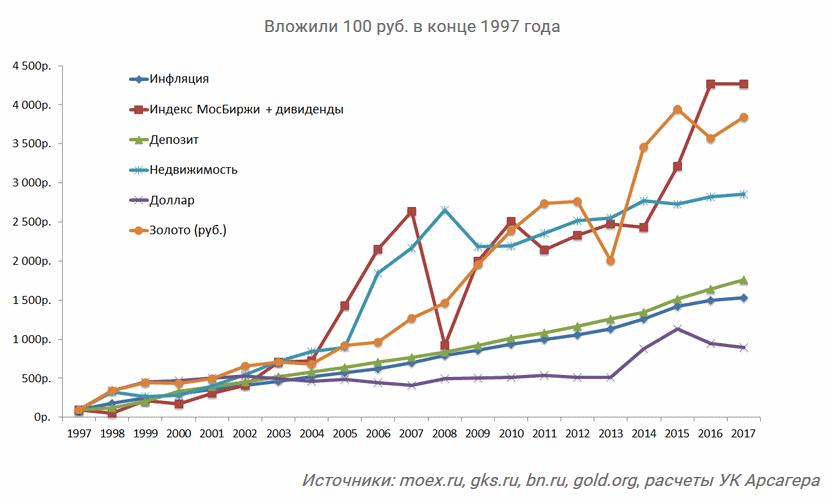 инвестиции в российские активы 1997-2017
