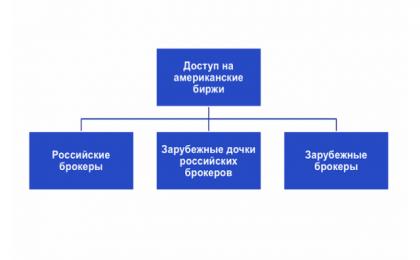Зарубежный и российский брокер. Сравнение