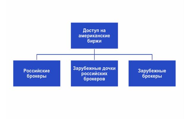 Российский и зарубежный брокер