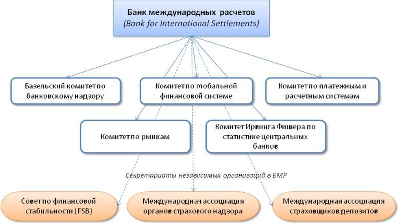 Структура БМР