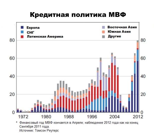 Кредиты МВФ