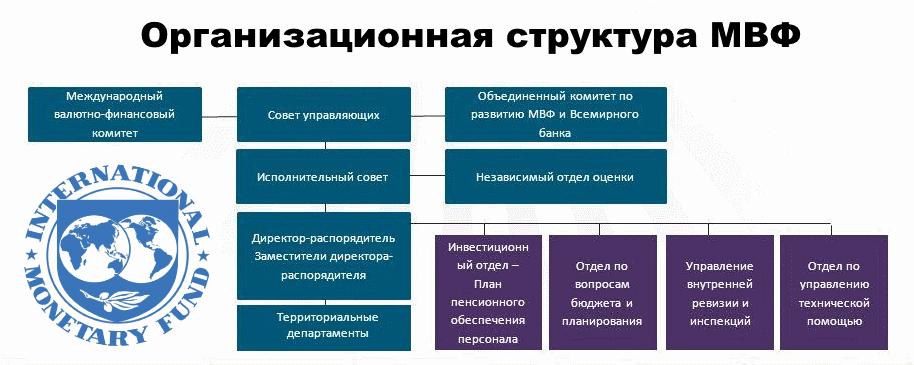 Структура МВФ