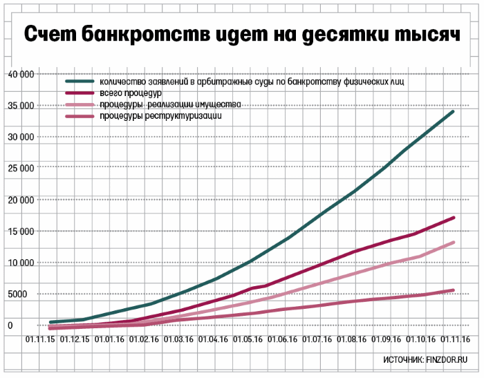 статистика банкротств в России