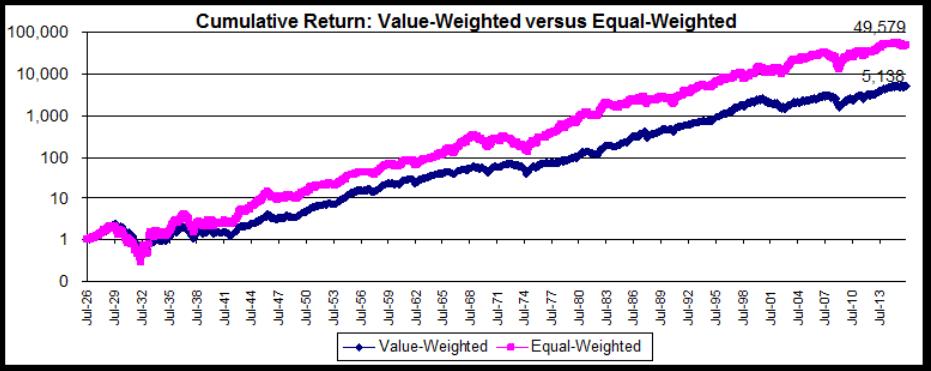 Равновзвешенный индекс против SP500