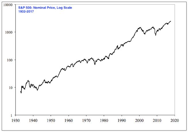логарифмическая шкала данных
