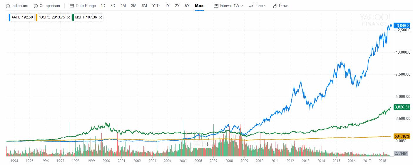 индекс или отдельные акции?