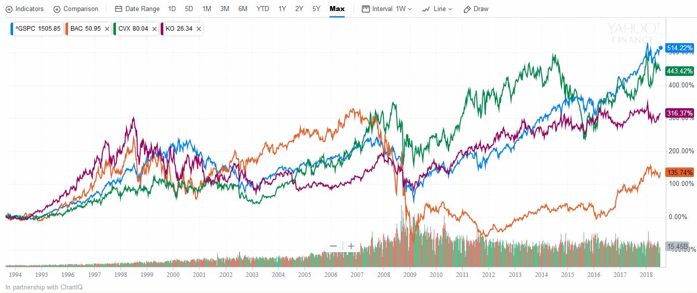 индекс против отдельных акций