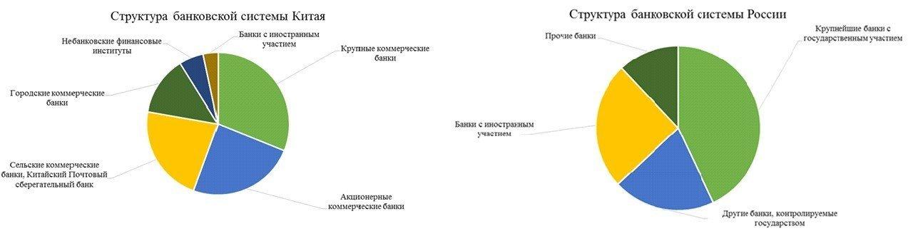 китайские и российские банки
