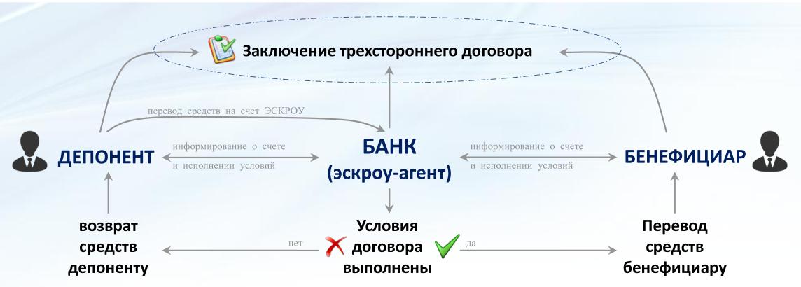 схема договора эскроу