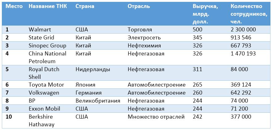 рейтинг ТНК