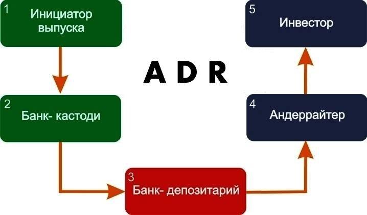 выпуск ADR
