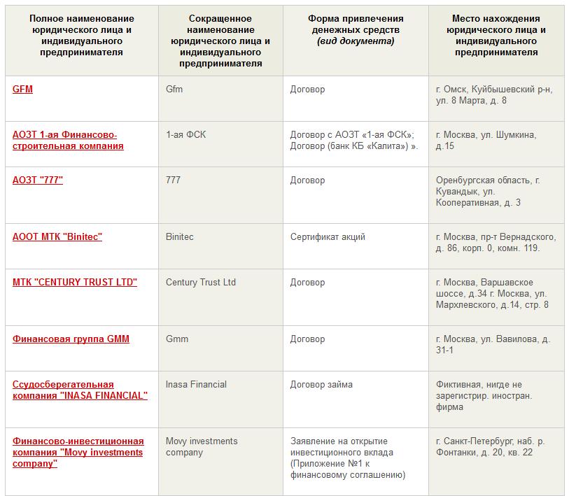 компенсации из фонда по защите вкладчиков и акционеров