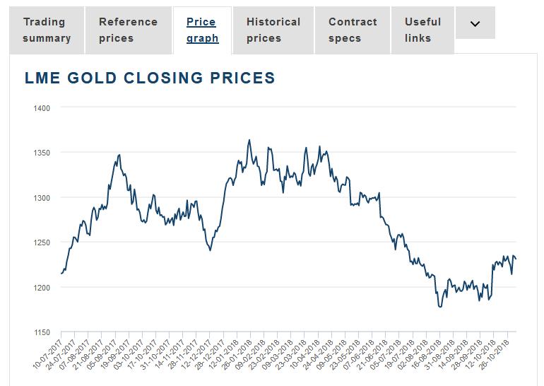 LME цена на золото