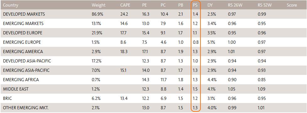 цена/выручка для мировых индексов