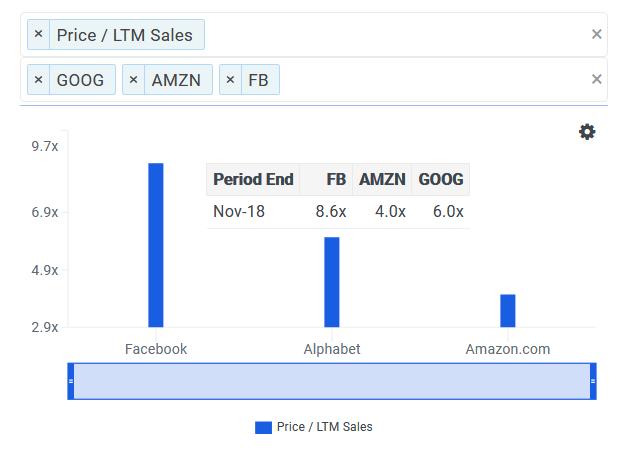 сравнение компаний по P/S