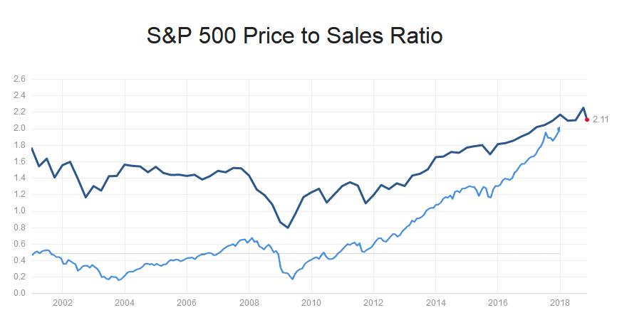 коэффициент P/S для S&P500