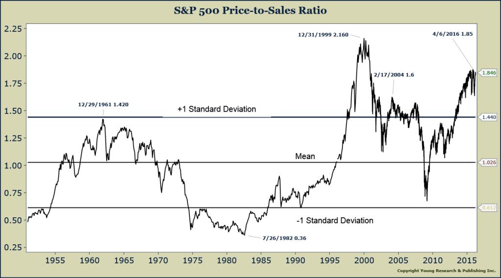исторические значения цена/выручка