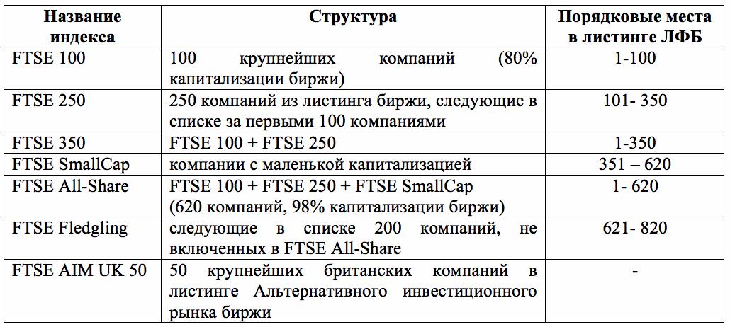 FTSE индексы таблица