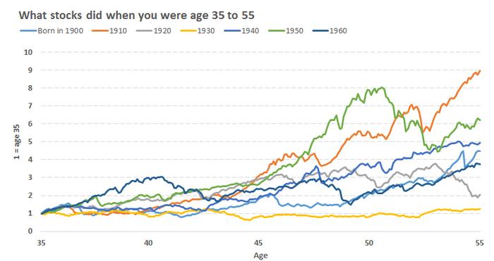 инвестиции в зависимости от возраста