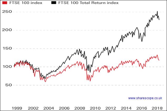 FTSE 100 с дивидендами и без