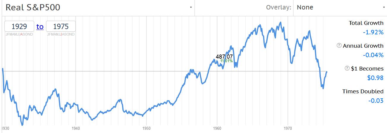 доходность фондового рынка