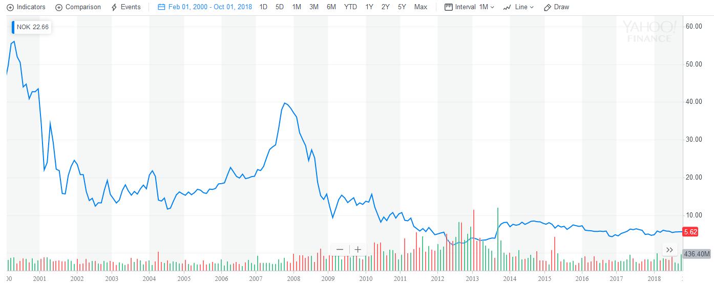 акции Nokia