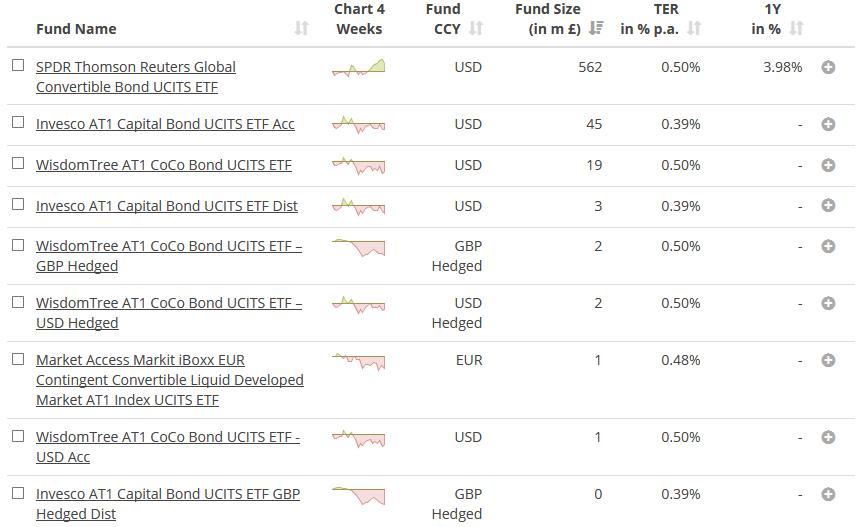 ETF конвертируемых облигаций