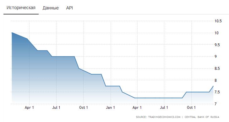 процентная ставка РФ в 2018