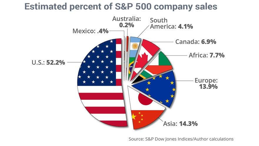 продажи компаний в SP500