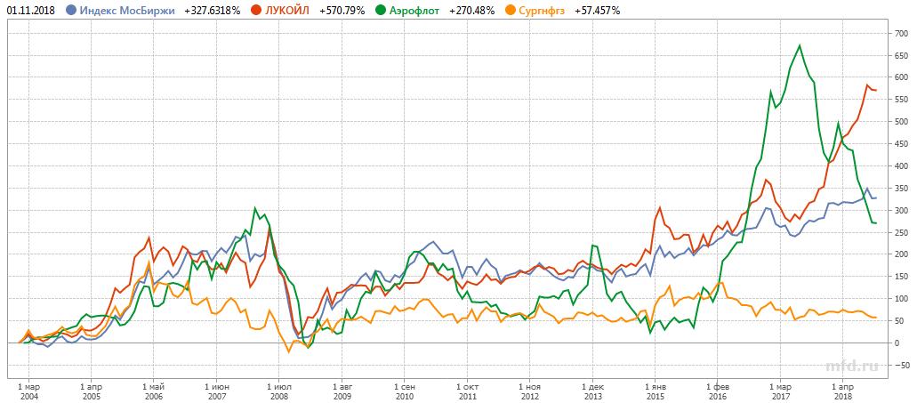 российские акции и индекс Мосбиржи