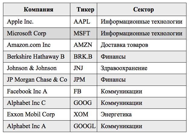 ТОП-10 компаний SP500