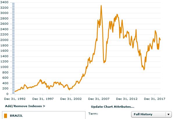 рынок Бразилии за 26 лет