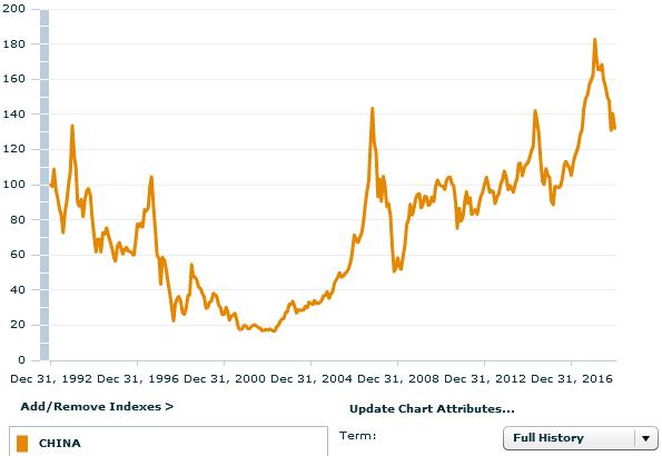 рынок Китая за 26 лет
