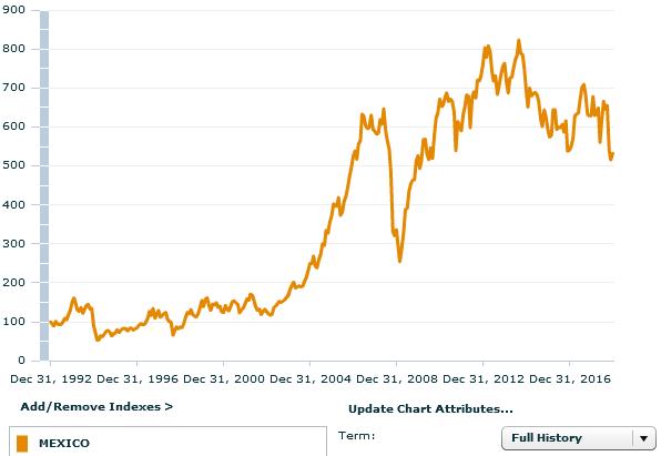рынок Мексики за 26 лет