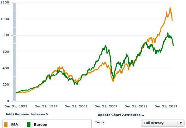 доходность рынков США и Европы