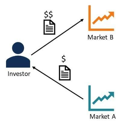 Как работает арбитраж на бирже?