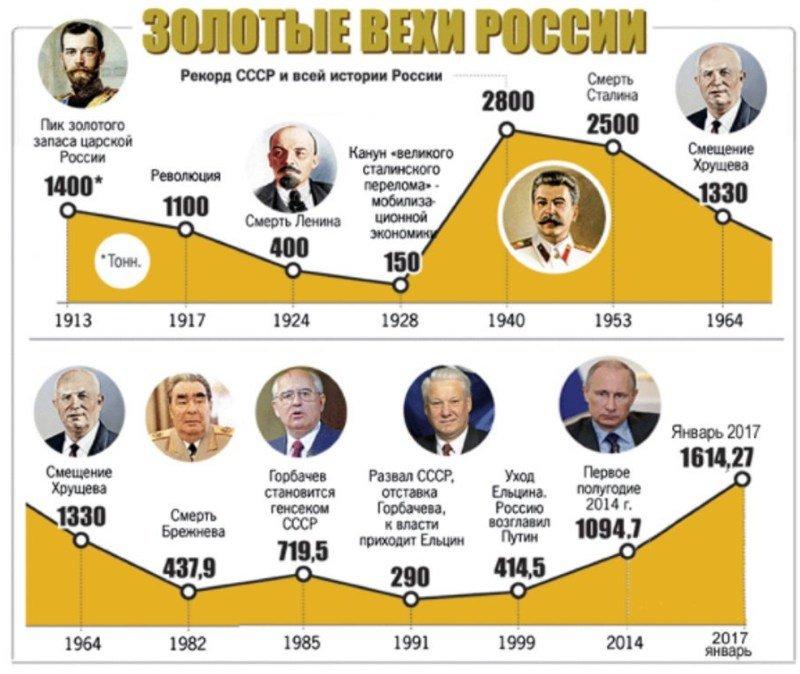 золотой запас СССР и России