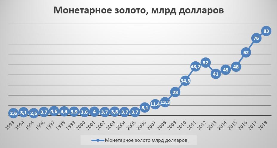 Золото в России в млрд. $