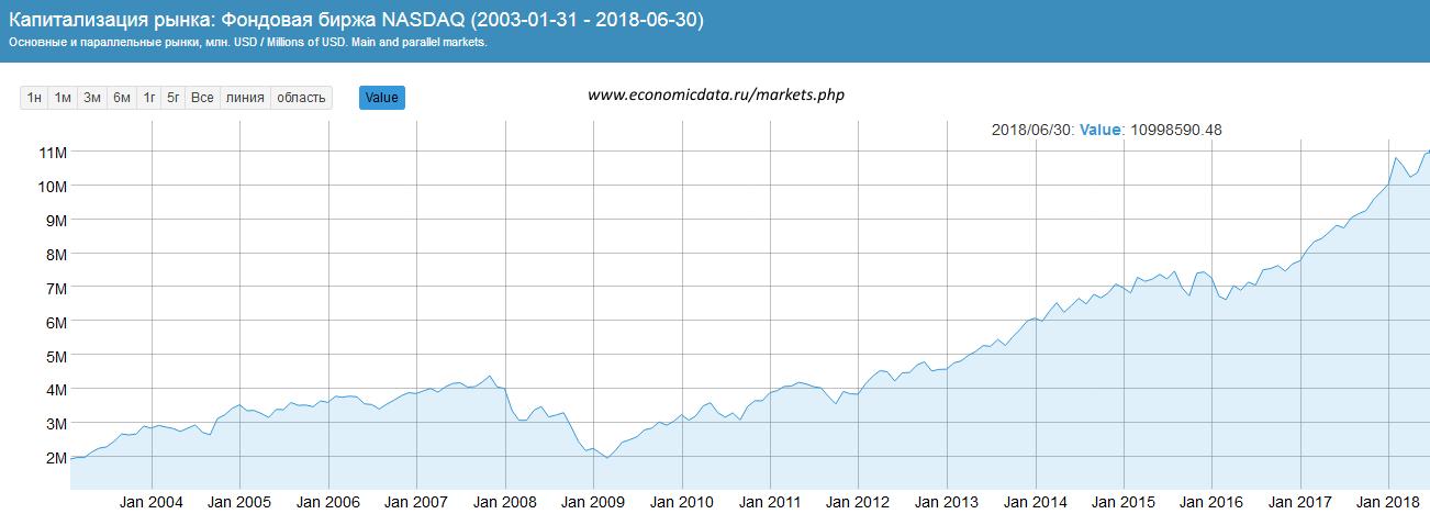 Капитализация NASDAQ